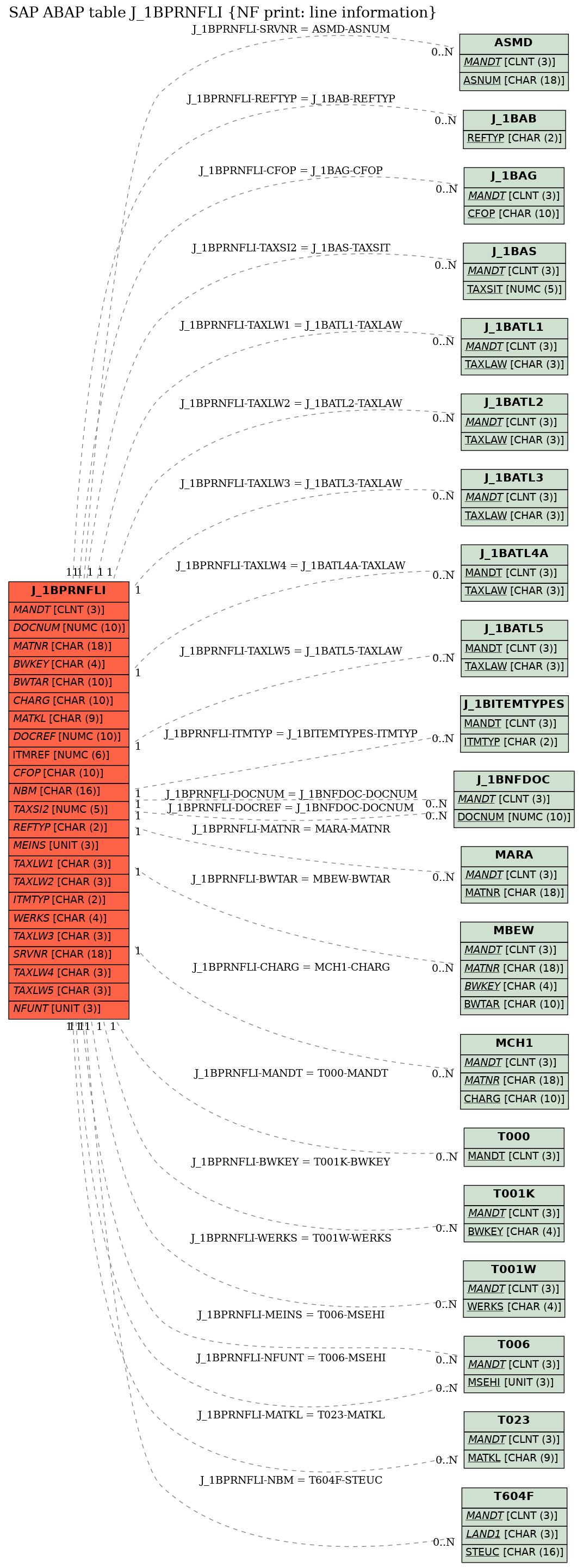 E-R Diagram for table J_1BPRNFLI (NF print: line information)
