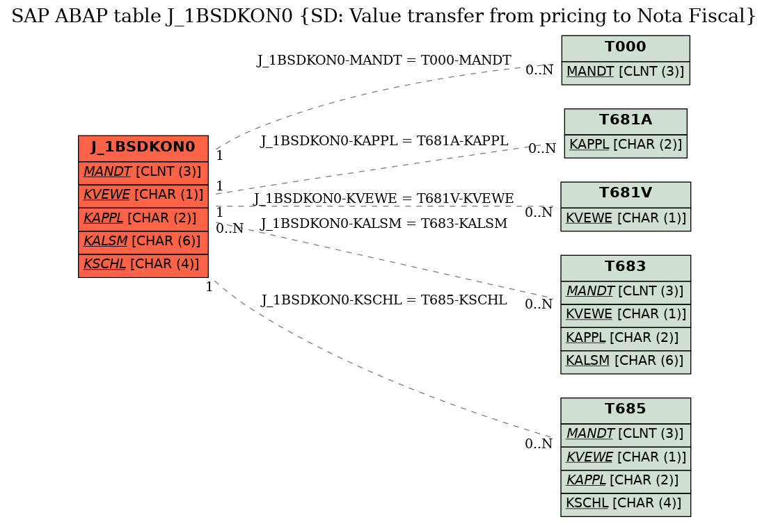 E-R Diagram for table J_1BSDKON0 (SD: Value transfer from pricing to Nota Fiscal)