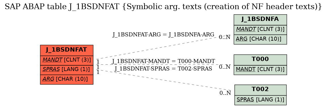 E-R Diagram for table J_1BSDNFAT (Symbolic arg. texts (creation of NF header texts))