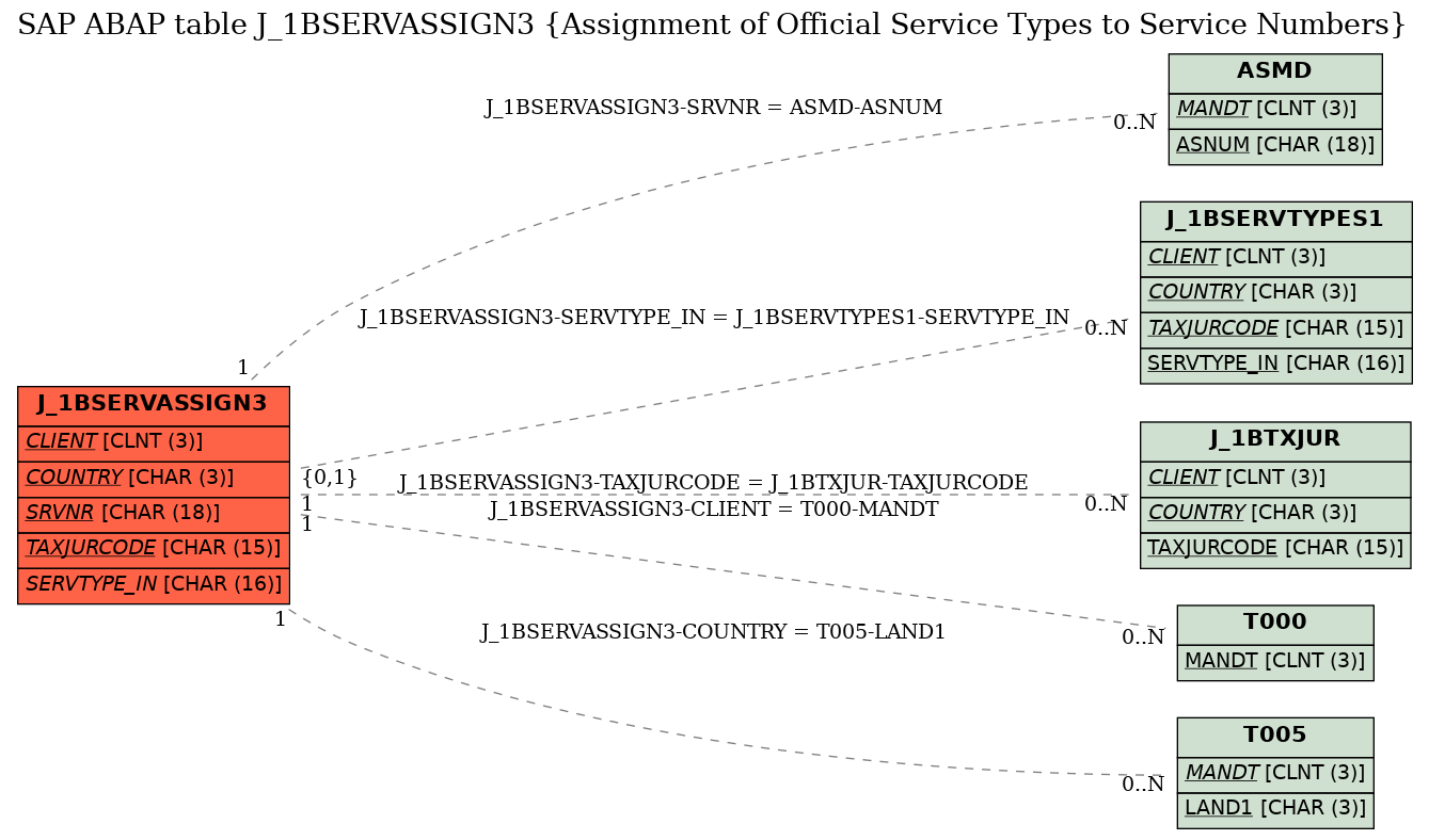 E-R Diagram for table J_1BSERVASSIGN3 (Assignment of Official Service Types to Service Numbers)