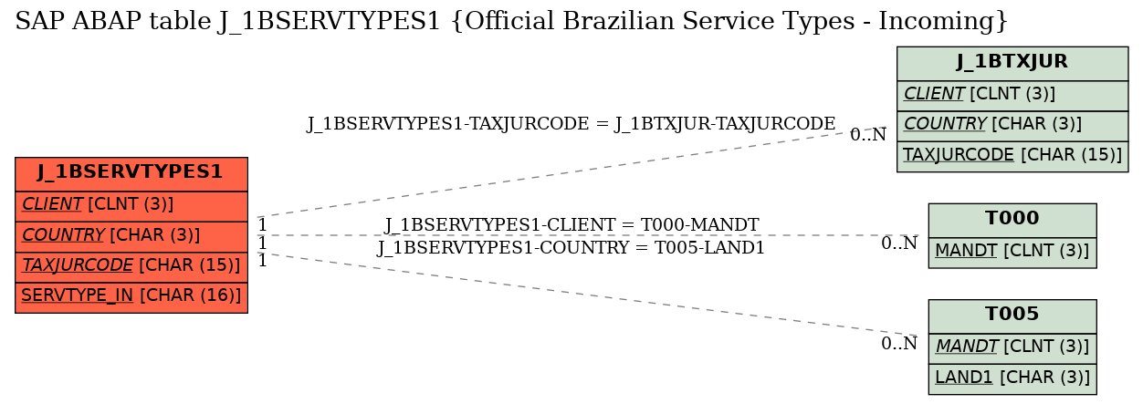 E-R Diagram for table J_1BSERVTYPES1 (Official Brazilian Service Types - Incoming)