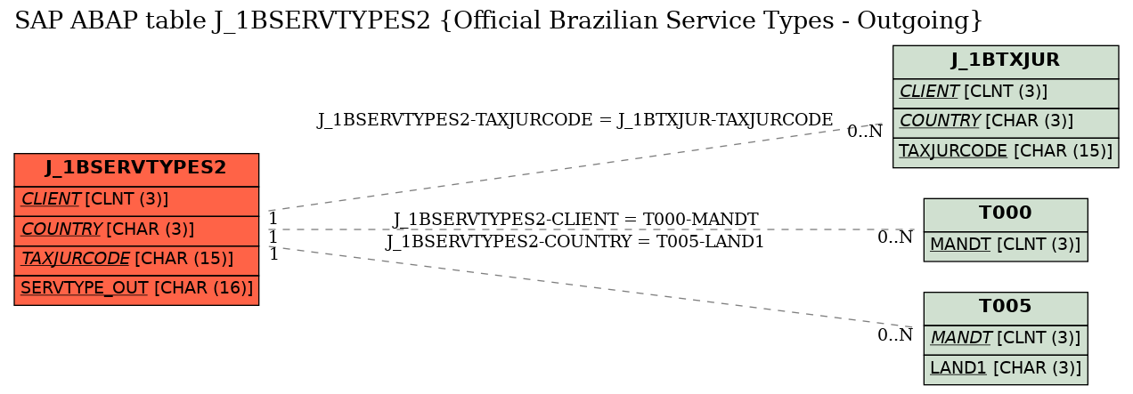 SAP ABAP Table Field J_1BSERVTYPES2-TAXJURCODE (Tax Jurisdiction