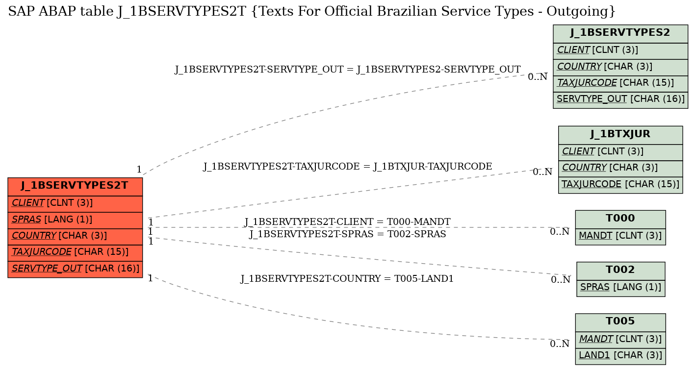 E-R Diagram for table J_1BSERVTYPES2T (Texts For Official Brazilian Service Types - Outgoing)