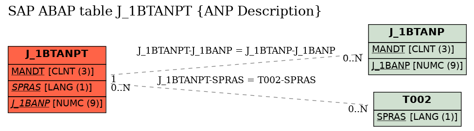 E-R Diagram for table J_1BTANPT (ANP Description)