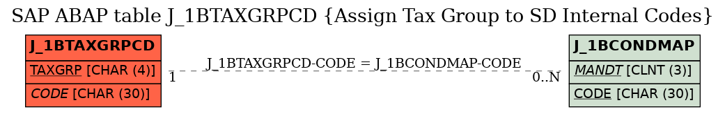 E-R Diagram for table J_1BTAXGRPCD (Assign Tax Group to SD Internal Codes)