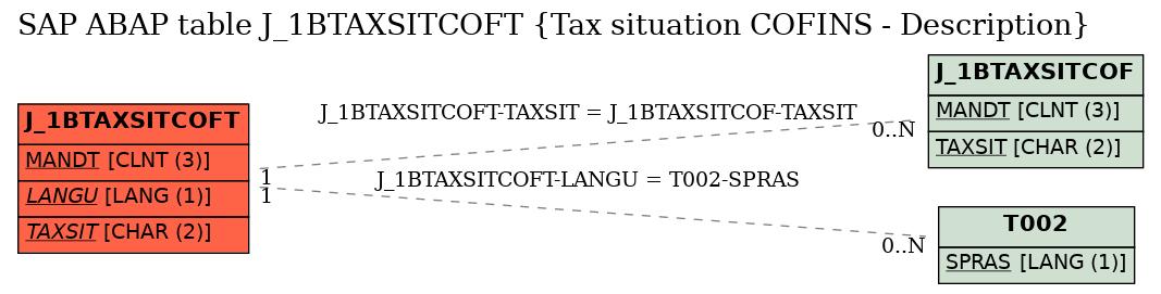 E-R Diagram for table J_1BTAXSITCOFT (Tax situation COFINS - Description)