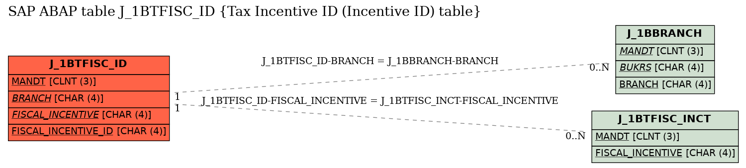 E-R Diagram for table J_1BTFISC_ID (Tax Incentive ID (Incentive ID) table)