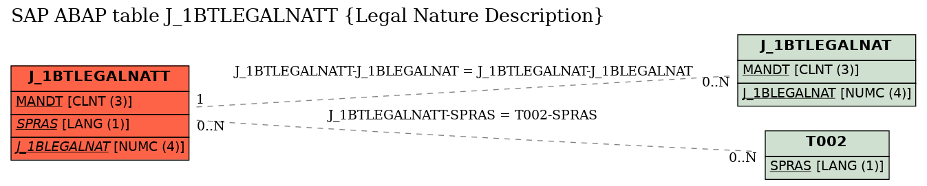 E-R Diagram for table J_1BTLEGALNATT (Legal Nature Description)