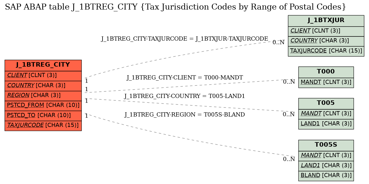 E-R Diagram for table J_1BTREG_CITY (Tax Jurisdiction Codes by Range of Postal Codes)