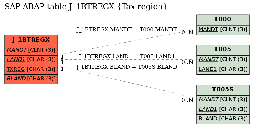 E-R Diagram for table J_1BTREGX (Tax region)