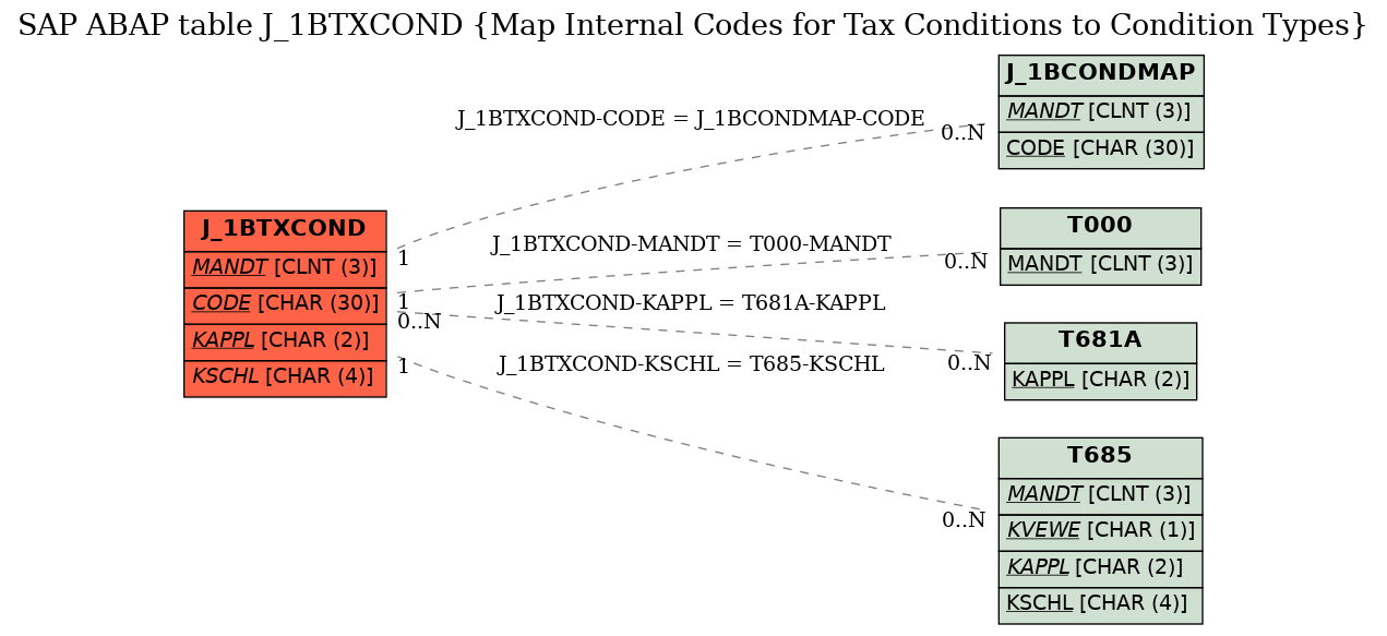 E-R Diagram for table J_1BTXCOND (Map Internal Codes for Tax Conditions to Condition Types)