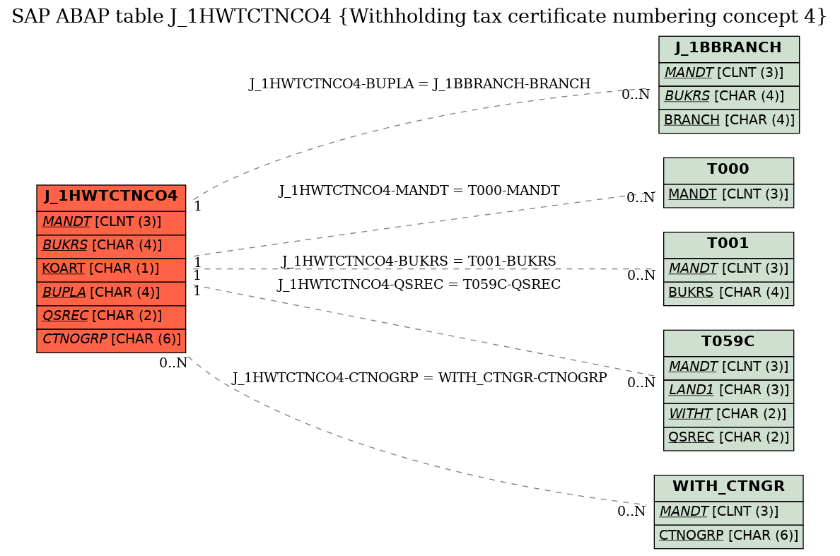 E-R Diagram for table J_1HWTCTNCO4 (Withholding tax certificate numbering concept 4)