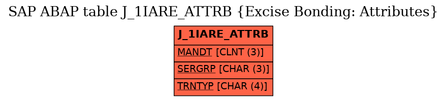 E-R Diagram for table J_1IARE_ATTRB (Excise Bonding: Attributes)
