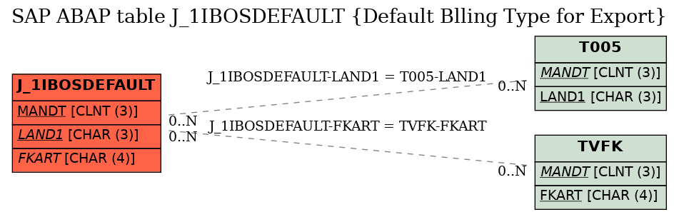 E-R Diagram for table J_1IBOSDEFAULT (Default Blling Type for Export)