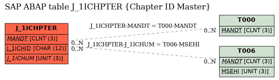 E-R Diagram for table J_1ICHPTER (Chapter ID Master)