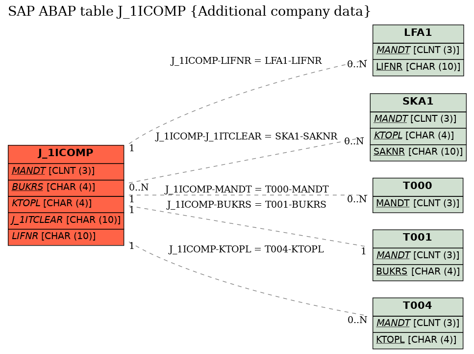 E-R Diagram for table J_1ICOMP (Additional company data)