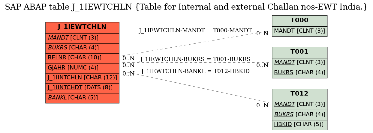 E-R Diagram for table J_1IEWTCHLN (Table for Internal and external Challan nos-EWT India.)