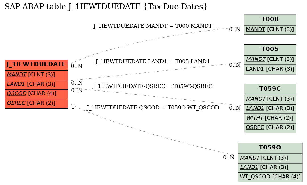 E-R Diagram for table J_1IEWTDUEDATE (Tax Due Dates)