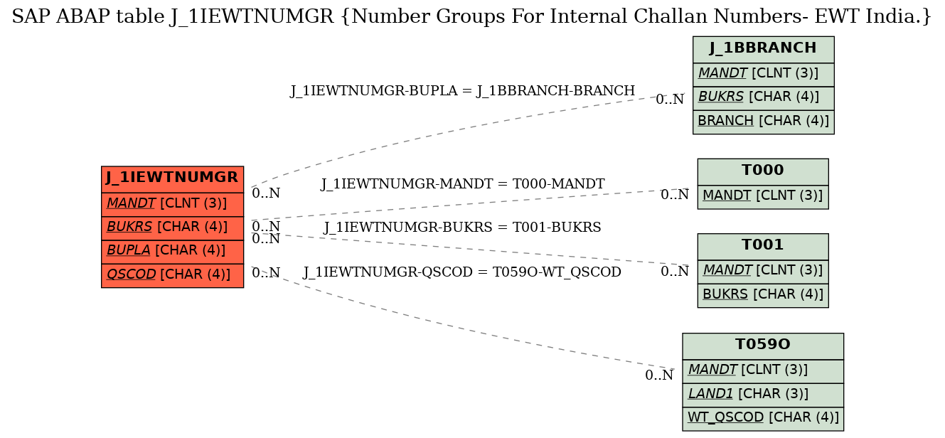 E-R Diagram for table J_1IEWTNUMGR (Number Groups For Internal Challan Numbers- EWT India.)