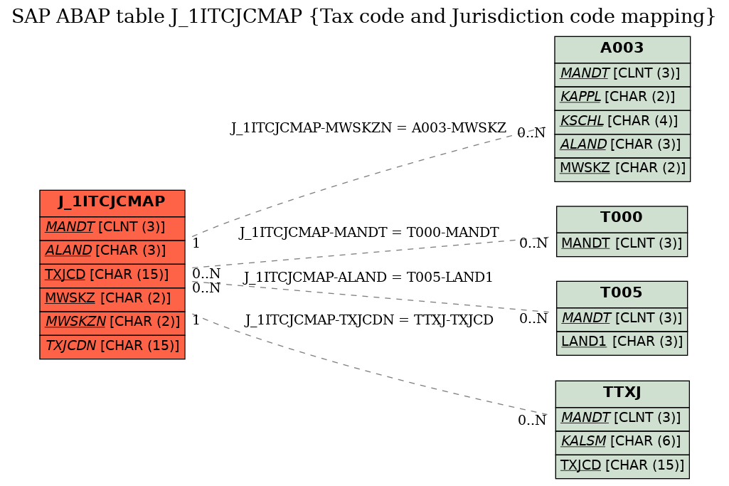SAP ABAP Table J_1ITCJCMAP (Tax code and Jurisdiction code mapping