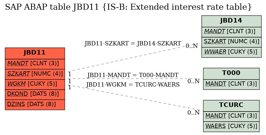 E-R Diagram for table JBD11 (IS-B: Extended interest rate table)