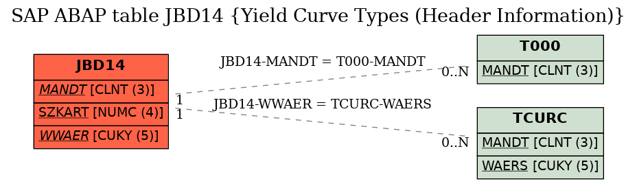E-R Diagram for table JBD14 (Yield Curve Types (Header Information))