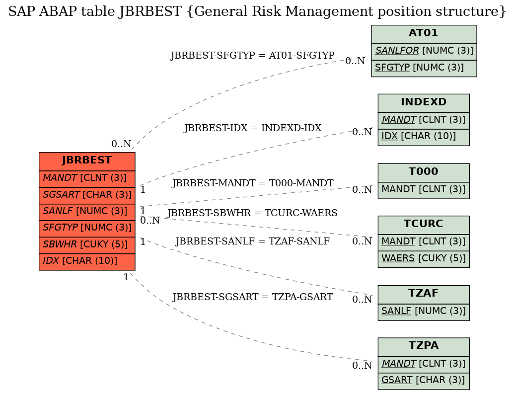 E-R Diagram for table JBRBEST (General Risk Management position structure)