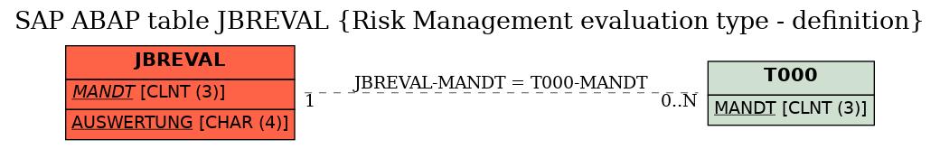 E-R Diagram for table JBREVAL (Risk Management evaluation type - definition)
