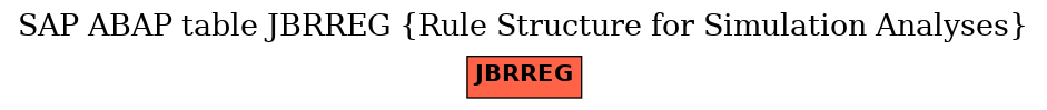 E-R Diagram for table JBRREG (Rule Structure for Simulation Analyses)