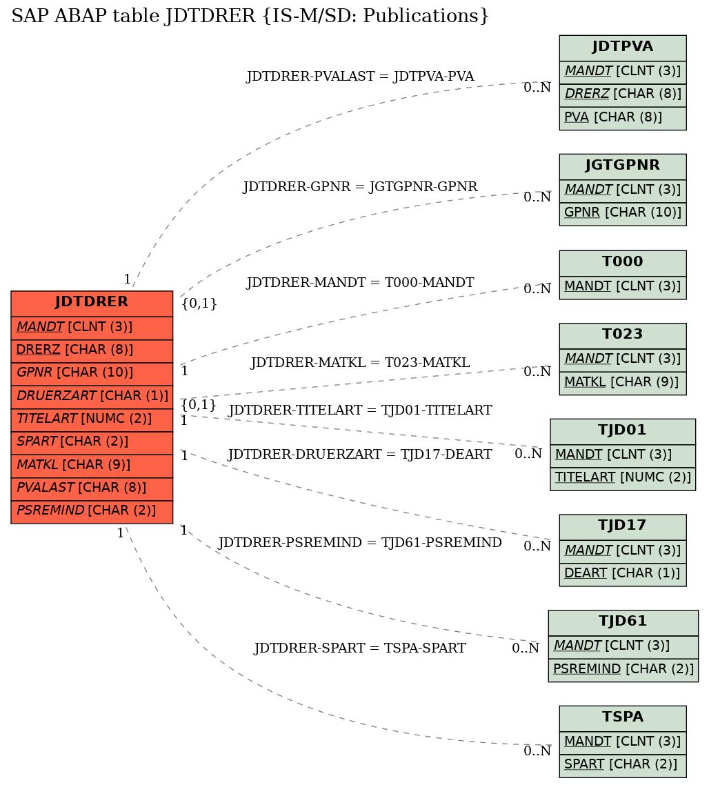 E-R Diagram for table JDTDRER (IS-M/SD: Publications)