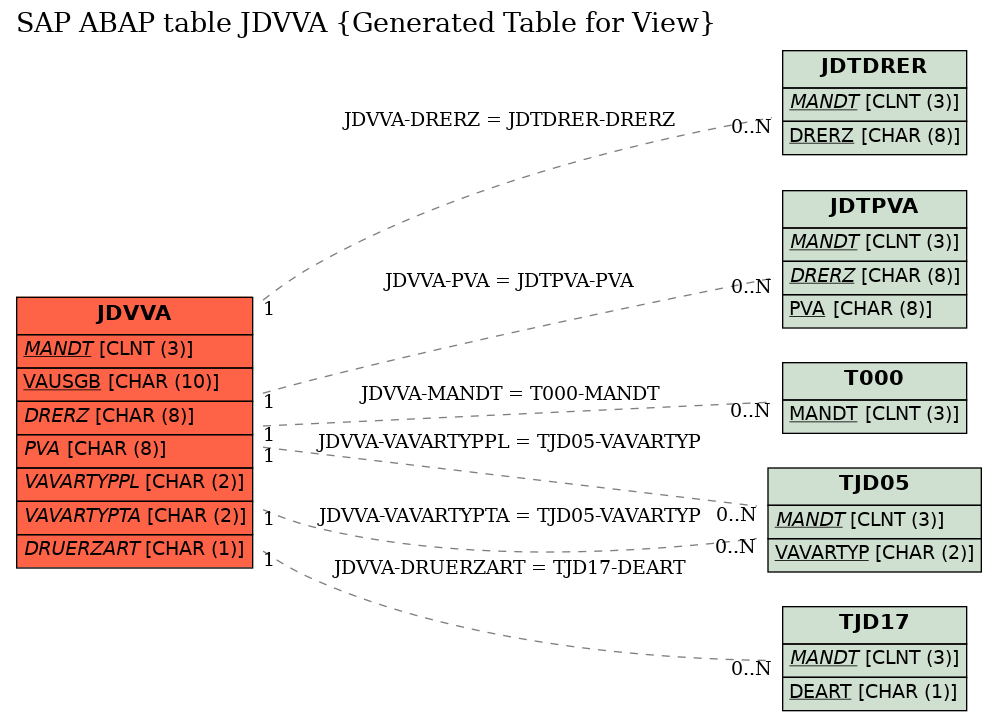 E-R Diagram for table JDVVA (Generated Table for View)
