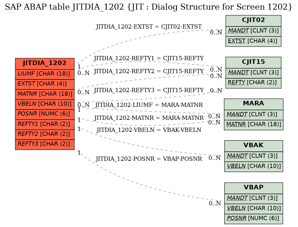SAP ABAP Table JITDIA_1202 (JIT : Dialog Structure for Screen 1202