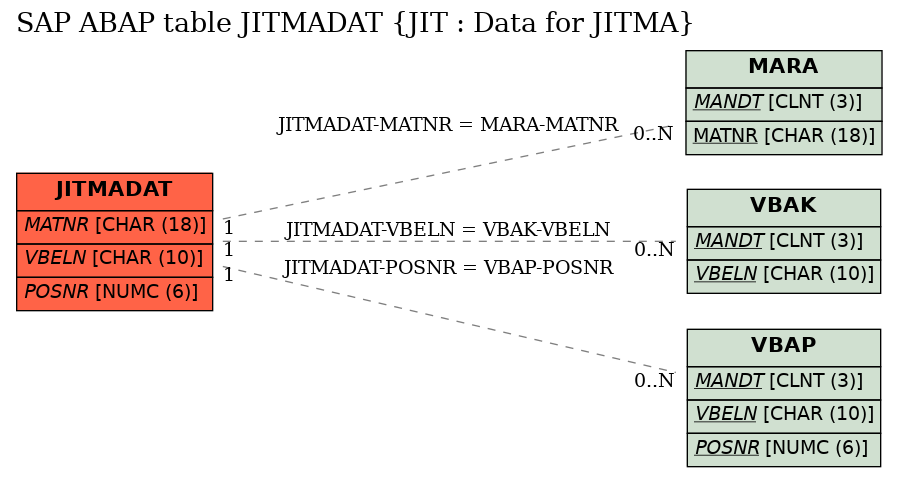SAP ABAP Table Field JITMADAT-POSNR (Sales Document Item