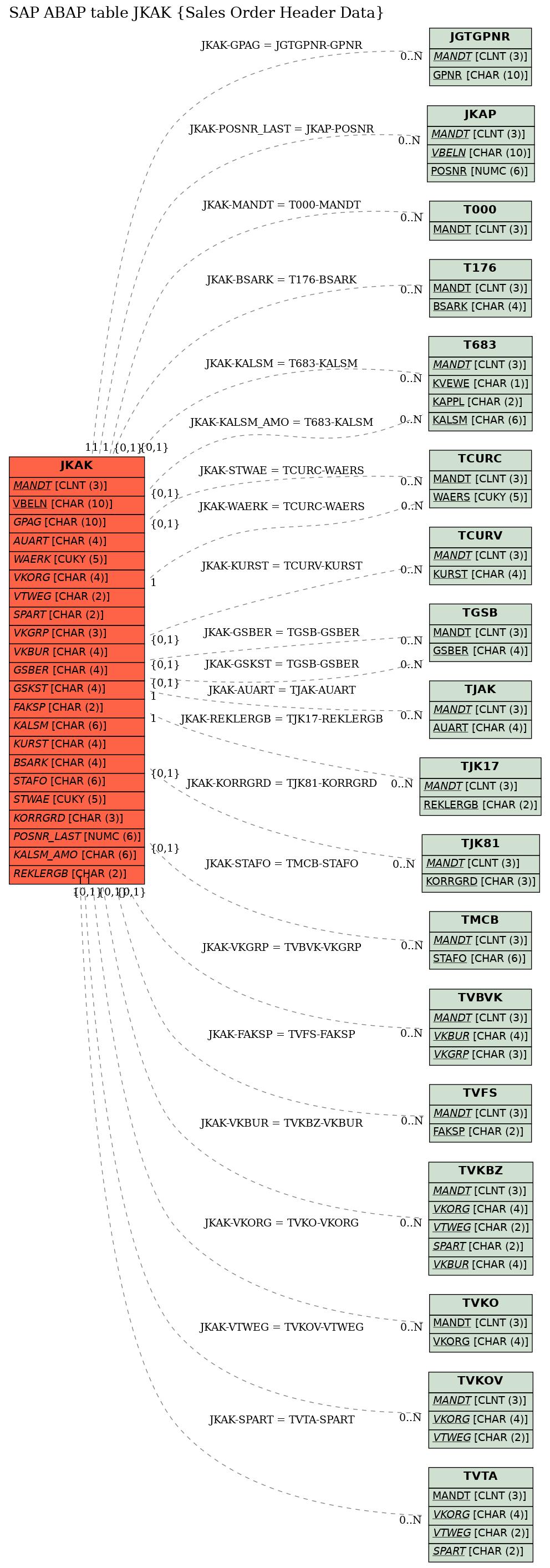 E-R Diagram for table JKAK (Sales Order Header Data)
