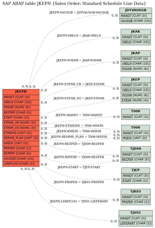 SAP ABAP Table JKEPN (Sales Order: Standard Schedule Line