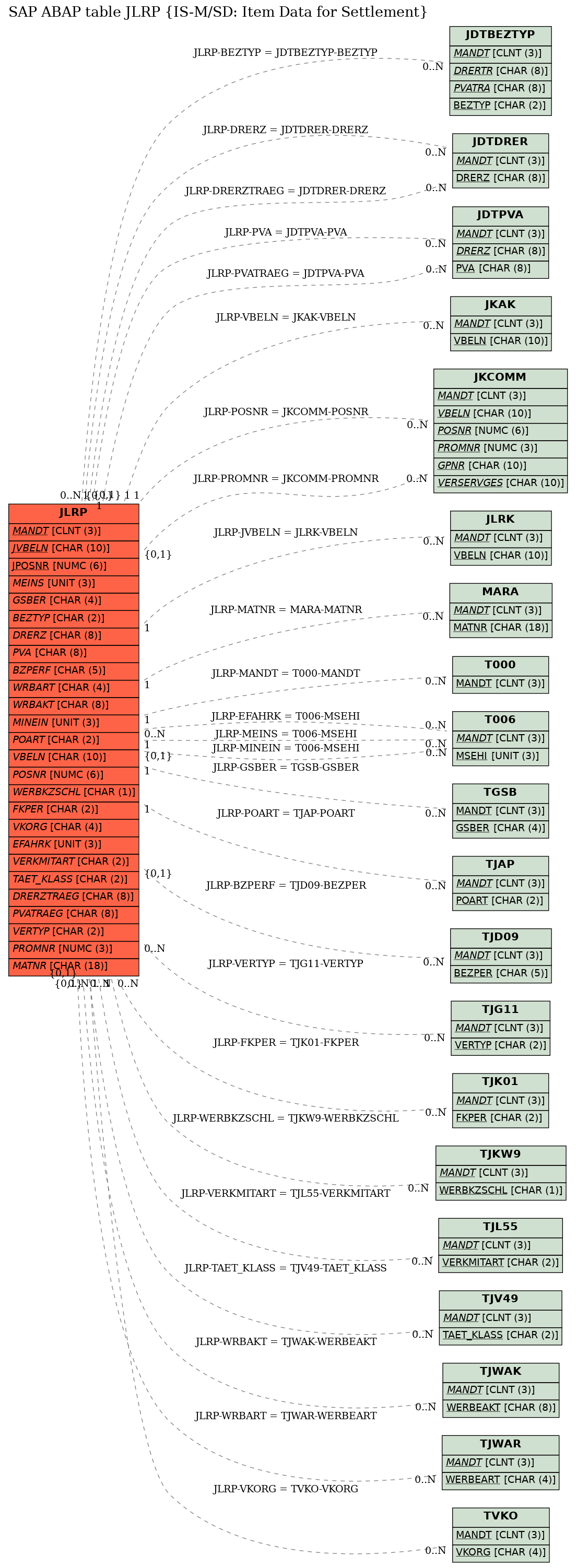 E-R Diagram for table JLRP (IS-M/SD: Item Data for Settlement)
