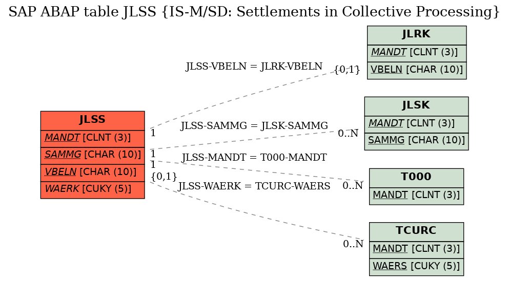 E-R Diagram for table JLSS (IS-M/SD: Settlements in Collective Processing)