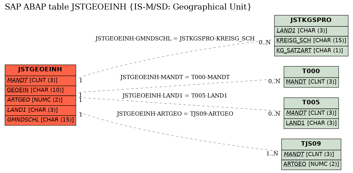 E-R Diagram for table JSTGEOEINH (IS-M/SD: Geographical Unit)
