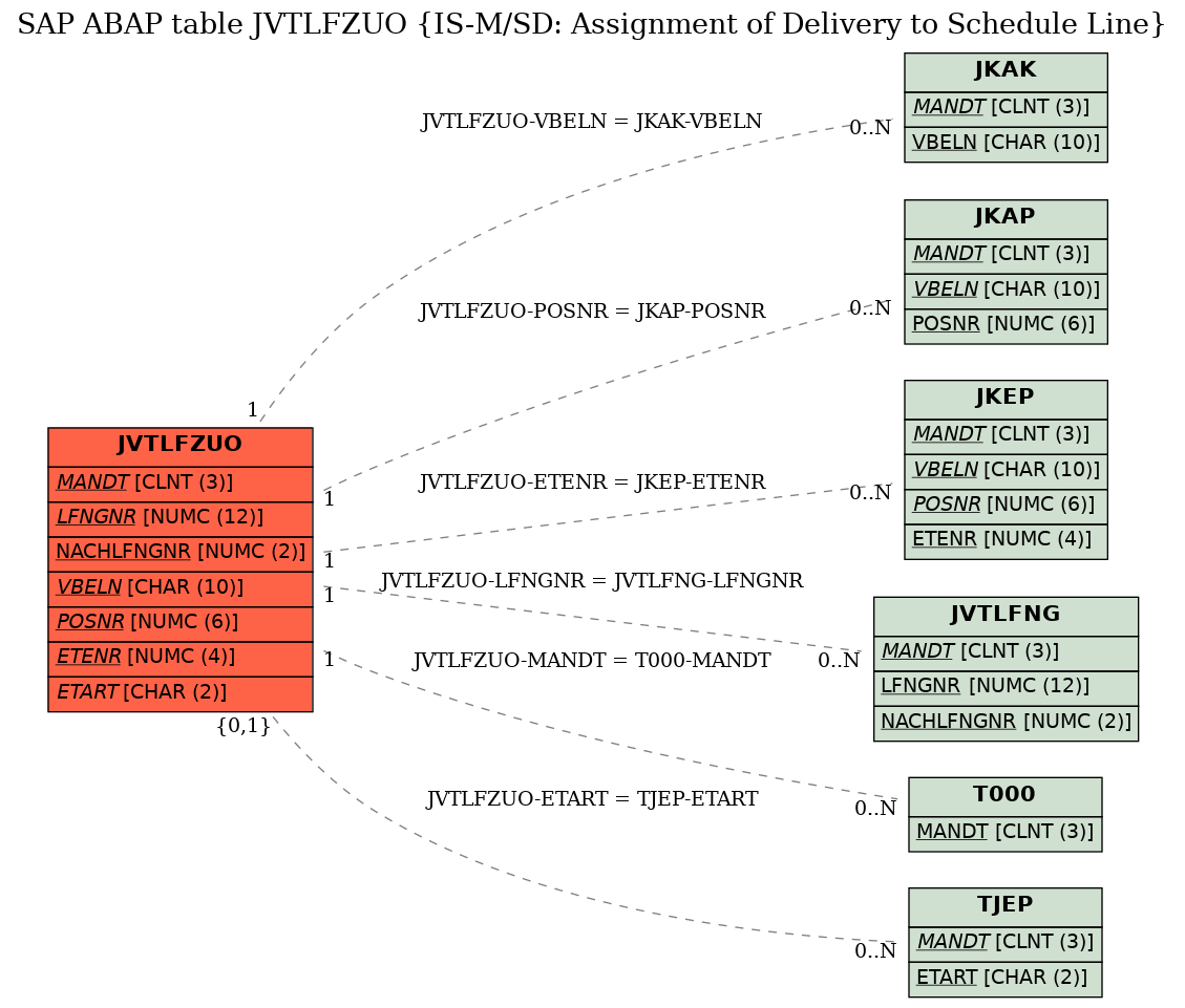E-R Diagram for table JVTLFZUO (IS-M/SD: Assignment of Delivery to Schedule Line)