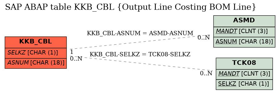 SAP ABAP Table KKB_CBL (Output Line Costing BOM Line), sap