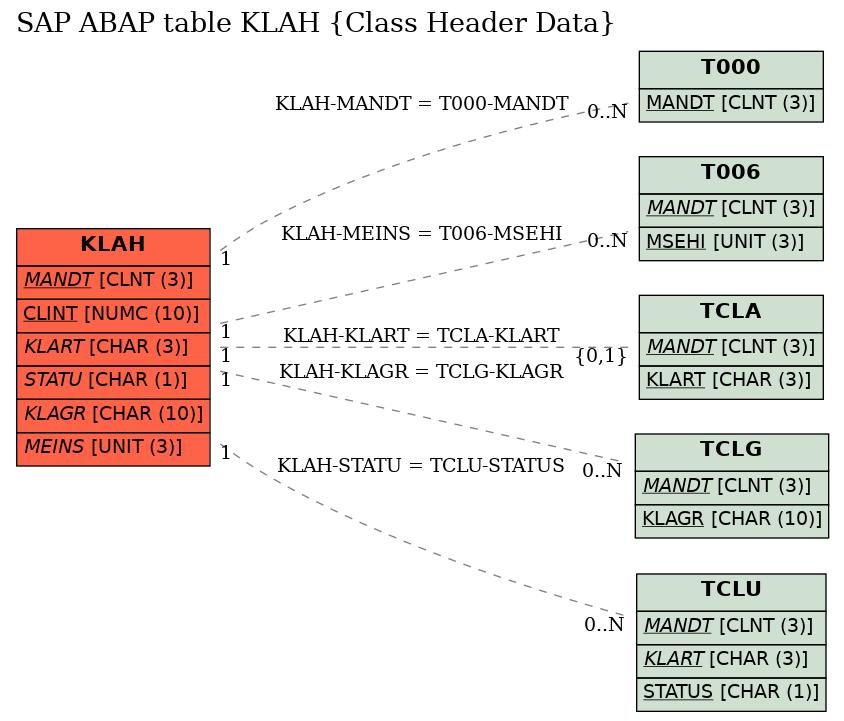 E-R Diagram for table KLAH (Class Header Data)