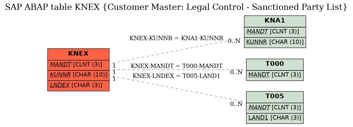 SAP ABAP Table KNEX (Customer Master: Legal Control - Sanctioned