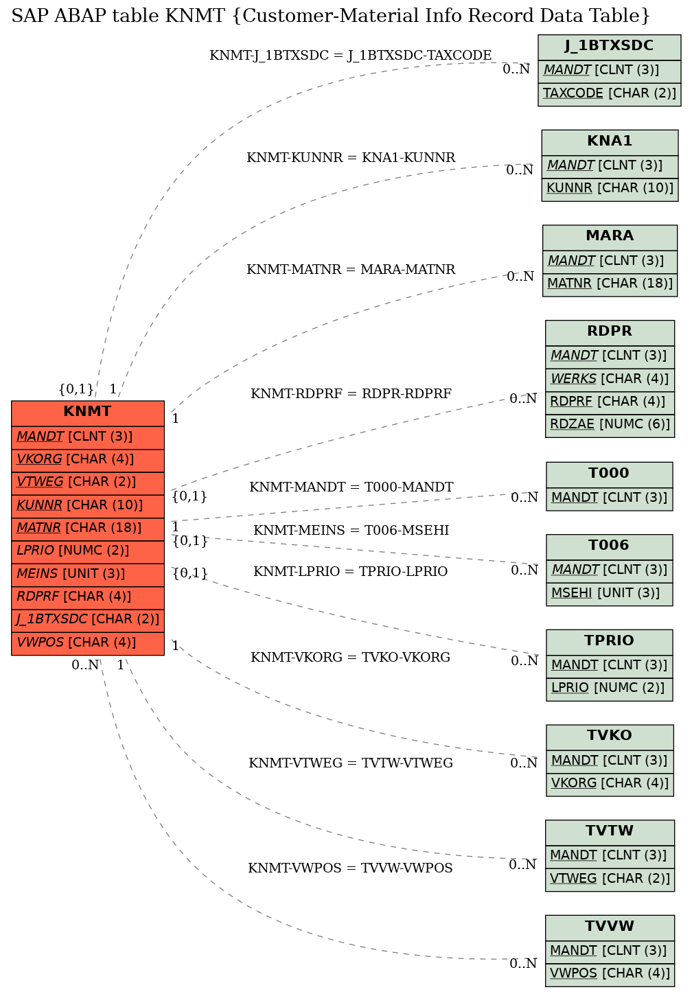 E-R Diagram for table KNMT (Customer-Material Info Record Data Table)