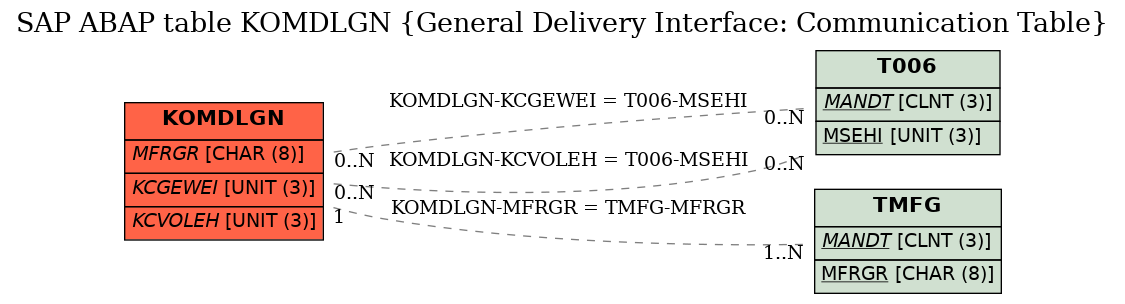 SAP ABAP Table KOMDLGN (General Delivery Interface