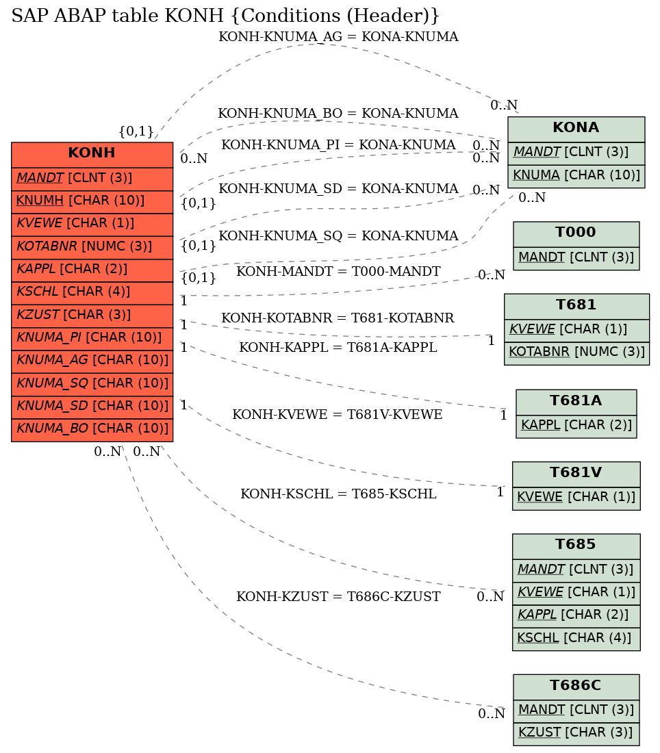 E-R Diagram for table KONH (Conditions (Header))