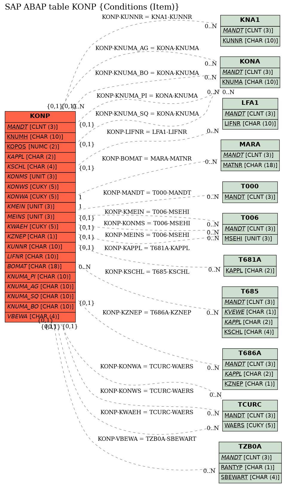 E-R Diagram for table KONP (Conditions (Item))