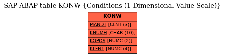E-R Diagram for table KONW (Conditions (1-Dimensional Value Scale))