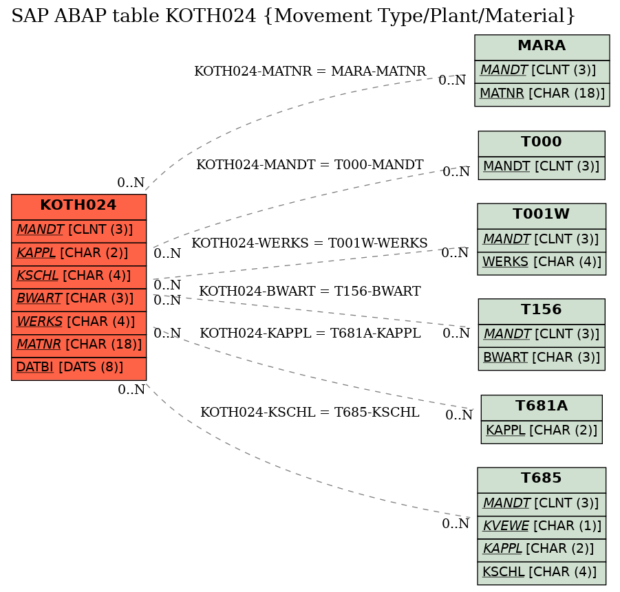 sap movement type table