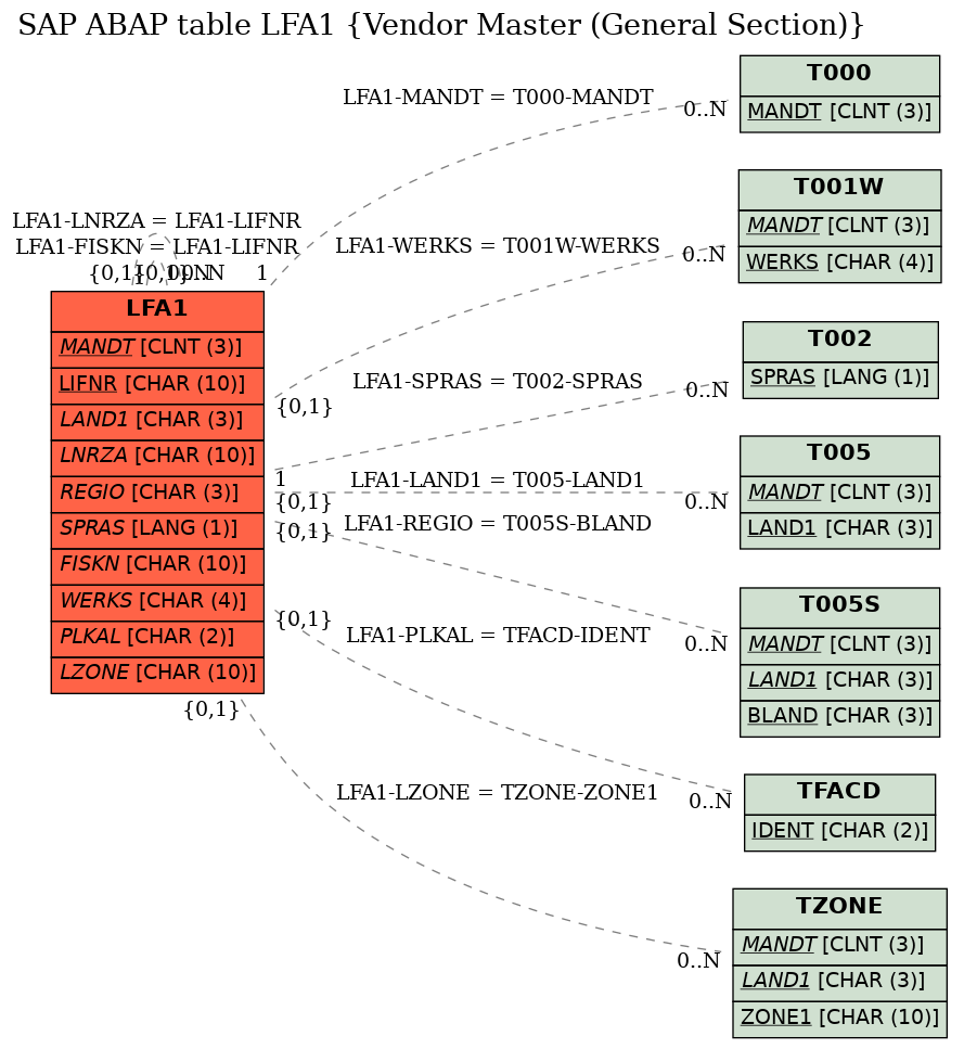 E-R Diagram for table LFA1 (Vendor Master (General Section))