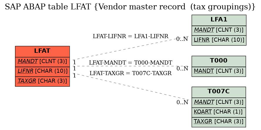 sap vendor tax code table